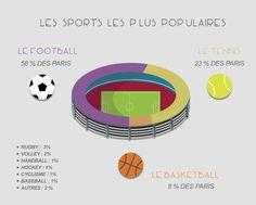 Les sports les plus populaires en paris sportifs. Le football est largement en tête avec 58% des mises.   >> https://wallabet.fr/profil-type-parieur-ligne/