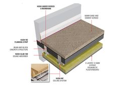 9 Best Concrete Floor Soundproof Systems Images Concrete