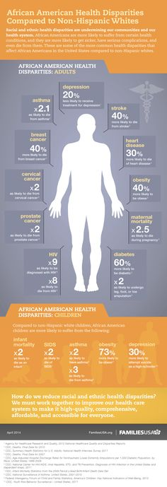 African American Health Disparities Compared to Non-Hispanic Whites | Families USA