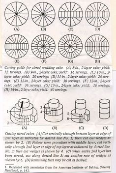 Guías para cortar tartas, pasteles, tortas o bizcochos.