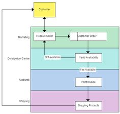 Level one data flow diagram dfd example for a supermarket app business process modeling techniques explained with example diagrams ccuart Gallery
