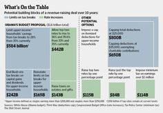 Potential building blocks of a revenue-raising deal over 10 years