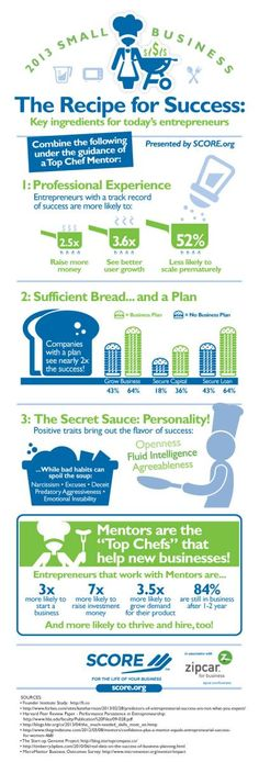 2013 Small Business Owner Success Infographic   SCORE