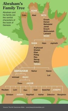 The Quick View Bible  Abraham's Family Tree.   The twelve tribes of Israel are the descendants at the bottom of this tree. by Desean Nelson