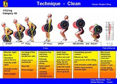Weightlifting Technique Posters for Snatch + Clean & Jerk