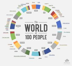 Fascinating Infographic Conceptualizes the World as 100 People - My Modern Met