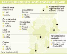 Centrales esperan caída en la oferta de frutas y verduras por heladas Map, Fruits And Vegetables, Maps