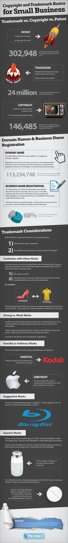 The Small Business Guide to Copyright and Trademarks