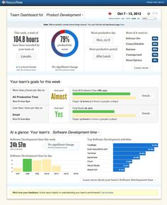 Product Development data dashboard by RescueTime
