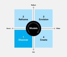 Taxonomy of models used in the design process.
