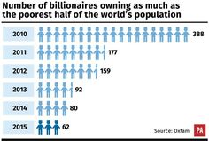 62 billionaires own as much as the poorest half of the world's population, Oxfam reports #inequality #EvenItUp #endtaxhavens