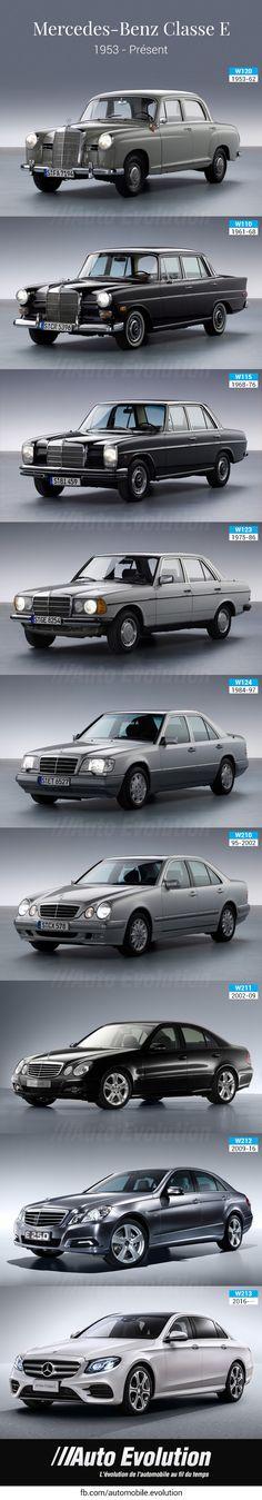Mercedes benz E class history evolution. Histoire de la mercedes classe E