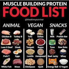 Need a protein food list? - Eating foods high in protein has many benefits, including muscle building, weight loss, and feeling - Protein Foods List, Protein Rich Diet, Protein Diets, High Protein Recipes, Protein Sources, Food With High Protein, Milk Protein, Protein Bars, Clean Eating