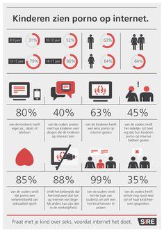SIRE- Kinderen en porno op internet,  door Infographic Designer