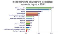 Digital Marketing Activities with the Greatest Impact            Nishan Weerasinghe (@nishzilla)