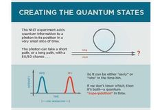 """Researchers at the National Institute of Standards and Technology (NIST) have """"teleported"""" or transferred quantum information carried in light particles over 100 kilometers (km) of optical fiber, four times farther than the previous record.  The experiment confirmed that quantum communication is ..."""