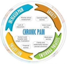The life of one with Chronic Pain...sums it up...the circle of what can be many people's life.