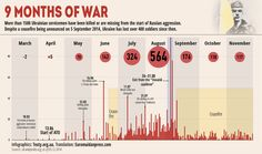 Around 11,500 have been killed in Putin's war in Donbas in 9 months | #Infographics by Texty.org.ua | Translation by Euromaidanpress.com