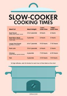 Cooking in a slow cooker can be intimidating if you don't know what you're doing. Use these easy slow cooker cheat sheets to help you along and master the slow cooker! Slow Cooking, Cooking A Roast, Slow Cooked Meals, Cooking Light, Cooking Bacon, Basic Cooking, Cooking Pasta, Cooking Turkey, Meat Cooking Times