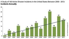 """Active shooting incidents are defined by federal agencies as """"an individual actively engaged in killing or attempting to kill people in a confined and populated area."""" [This is different from mass killings, which are episodes where three or more people are killed; while many active shooting incidents wind up being mass killings, more than half of the episodes in the FBI study did not meet that definition.] 