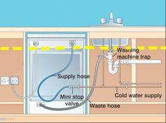Connect washing machine waste hose To sink Dishwasher Installation, Plumbing Installation, Laundry Room Sink, Laundry Room Design, Washing Machine Dimensions, Plumbing Drains, Plumbing Pipe, Kitchen Garbage Disposal, Portable Washer And Dryer