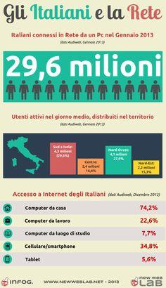 Infografica gli Italiani e la Rete - Newweblab.net Web Design Italia