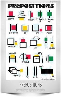Prepositions can be very confusing for English Language Learners to understand a simple chart like this could be displayed in a prominent place in the classroom and used as a resource not only for ELLs but for the whole class. English Prepositions, English Grammar Tenses, Learn English Grammar, English Vocabulary Words, Learn English Words, English Language Learners, English Phrases, Learn English Speaking, Spanish Language