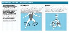 London 2012: The Science of Sport - Synchronized Swimming 1. Graphic by Trish McAlaster / The Globe and Mail.