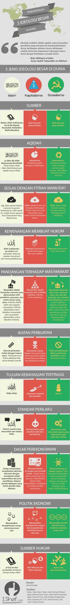 Tabel Perbandingan 3 Ideologi: Islam, Kapitalisme, dan Sosialisme