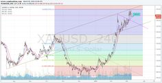 Gold on 4 hrs. chart