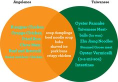 L.A.'s Idea of Taiwanese Food vs. What Taiwanese People Really Eat - Squid Ink