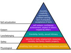 Anyone who has ever taken an introductory psychology course has heard of Maslow's Hierarchy of Needs. This theory was developed in 1948 by Abraham Harold Maslow (April 1908 — June and has… Abraham Maslow, Maslow's Hierarchy Of Needs, Visual Hierarchy, Viktor Frankl, Self Actualization, Developmental Psychology, Educational Psychology, Educational Thoughts, Moral
