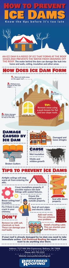 If your roof is already damaged by an ice dam, you have to call a roofing company immediately to fix it, call Preferred Roofing for any roof restoration or any commercial roofing in OKC and Dallas. #RoofingCompaniesOKC #CommercialRoofingDallas