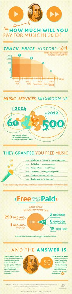 How Much Will You Pay for Music in 2013