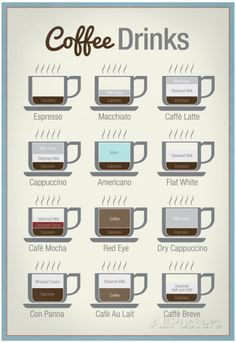 Coffee Drinks Art Print Poster Pôsters na AllPosters.com.br