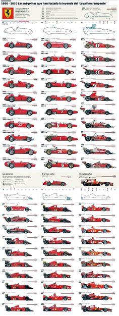 Ferrari F1 timeline 1950 - 2009