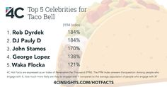 People who like Taco Bell would most like to see these celebrities in an ad.