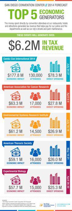 San Diego Convention Center Top 5 Economic Generators 2014 — No. 1: Comic-Con International #ComicCon