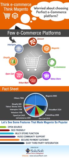 Think E-Commerce Think Magento #Infographic #E-Commerce #Marketing #Magento