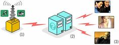 princípios básicos transmissão ao vivo