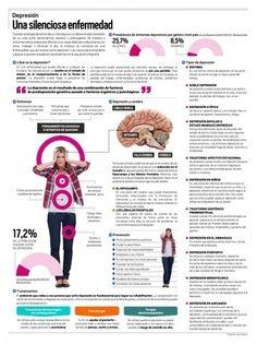 Infografía: Depresión, una silenciosa enfermedad. http://www.farmaciafrancesa.com/main.asp?Familia=189=246=familia=1=223