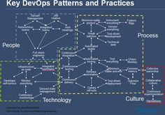 """I receive lots of inquiries from our clients around the subject of """"what is DevOps?"""" Their interest goes beyond needing a simple definition to wanting to know what constitutes it. After much searching, I couldn't find exactly what I was looking for so I developed the graphic below awhile ago that I now use in …"""