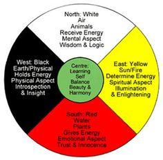 The Hopi myth of the medicine wheel corresponds with archeological and scientific fact. Native American Spirituality, Native American Symbols, Native American History, Native American Indians, Native American Clothing, Native Indian, Native American Medicine Wheel, Reiki, Post Mortem