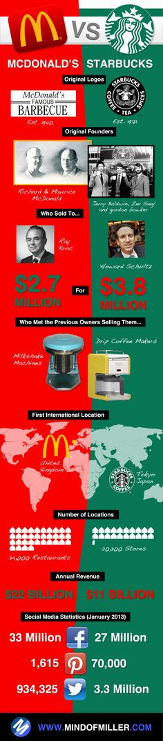 McDonalds VS Starbucks comparison infographic. Ray Kroc and Howard Schultz origins, original locations, number of locations and more.