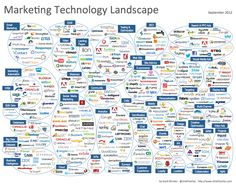 Its purpose is to illustrate how incredibly diverse and vibrant the marketing technology ecosystem is. It includes over 350 different companies, from small start-ups to Fortune 500 giants, across 45 different categories, from agile management to video marketing.