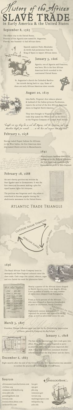 "An Infographic illustrating the African slave trade in American history. ""African American Slave Trade: Ships & Records for Genealogy. Black History Facts, African American History, Black History Month, World History, Family History, Slavery History, History Books, History Quotes, European History"