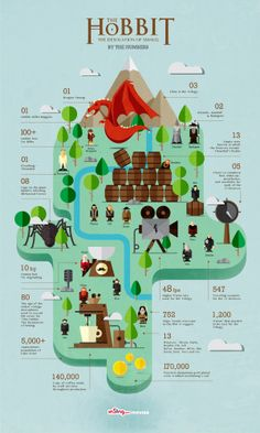 The Hobbit: The Desolation of Smaug' By The Numbers