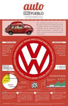 Infografia Volkswagen
