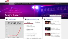 """YouTube Launches Music Insights: This new data tool """"gives the music community more insight into YouTube views to grow their success on and off of YouTube."""""""