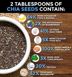 Despite their small size, chia seeds are full of important nutrients. They are an excellent source of omega-3 fatty acids, rich in antioxidants, and they provide fiber, iron, and calcium.